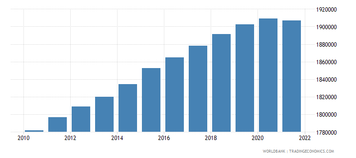libya population ages 0 14 total wb data
