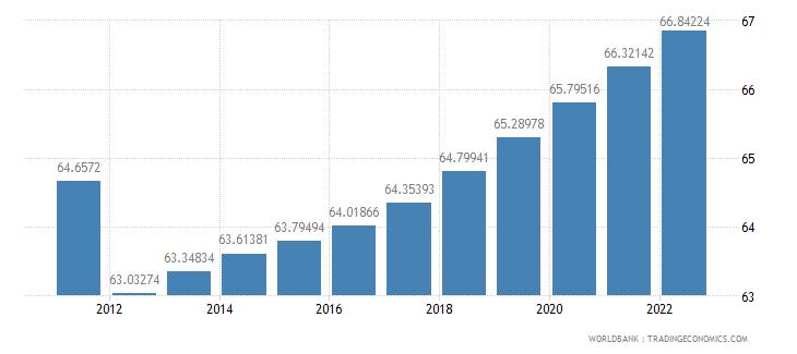 libya population ages 15 64 percent of total wb data