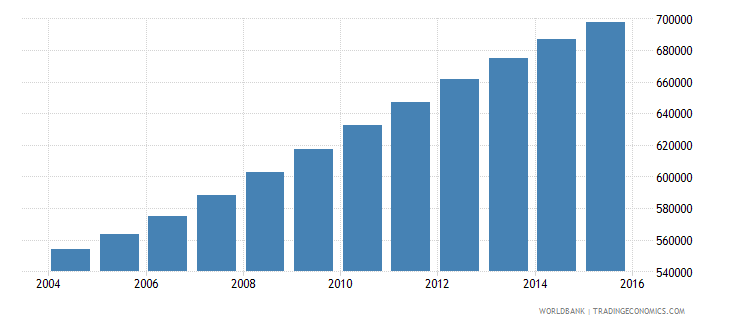 libya population ages 7 11 total wb data