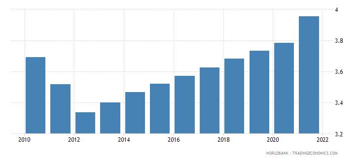 libya population density people per sq km wb data