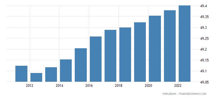 libya population female percent of total wb data