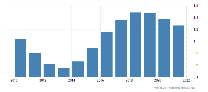 libya population growth annual percent wb data
