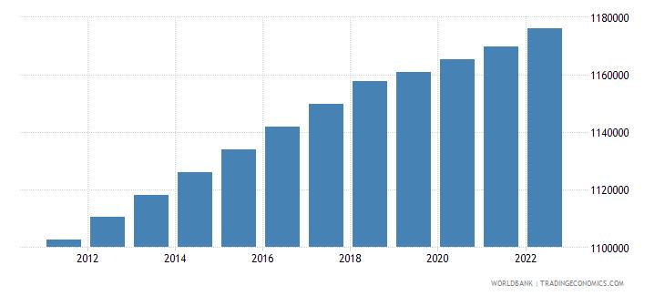 libya population in largest city wb data