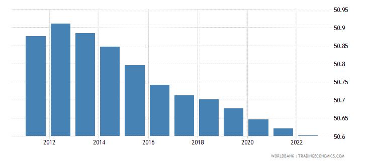 libya population male percent of total wb data