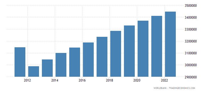 libya population male wb data