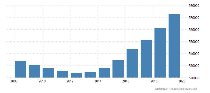 libya population of compulsory school age male number wb data