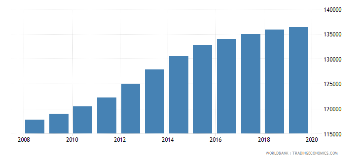 libya population of the official age for pre primary education male number wb data