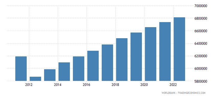 libya population total wb data