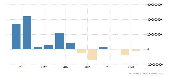 libya portfolio investment excluding lcfar bop us dollar wb data