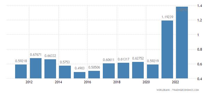 libya ppp conversion factor gdp lcu per international dollar wb data