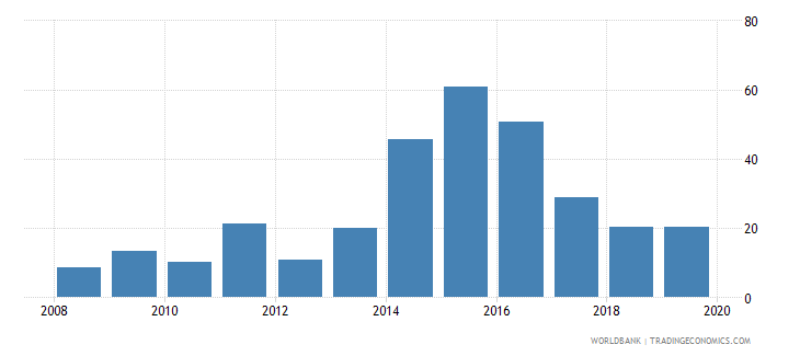 libya private credit by deposit money banks to gdp percent wb data