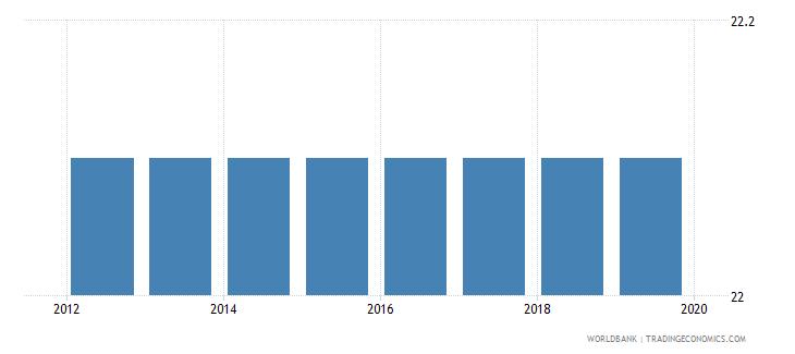 libya profit tax percent of commercial profits wb data