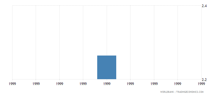 libya public spending on education total percent of gdp wb data