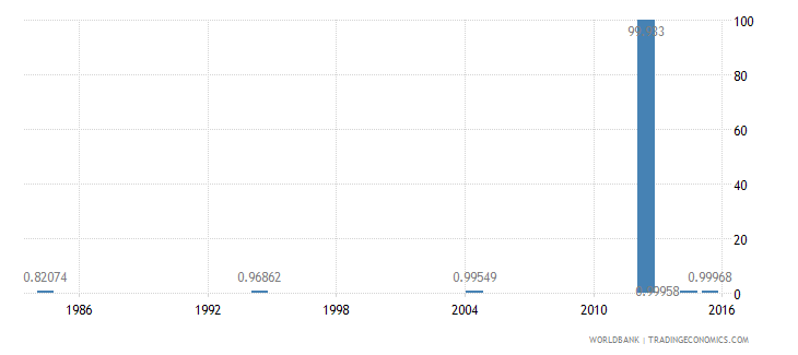 libya ratio of young literate females to males percent ages 15 24 wb data