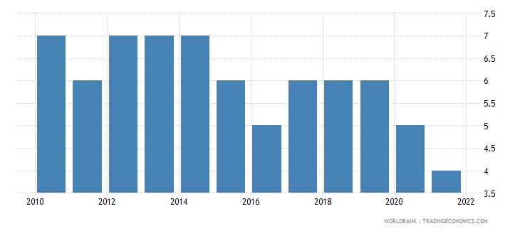 libya regulatory quality number of sources wb data