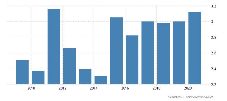 libya renewable energy consumption wb data