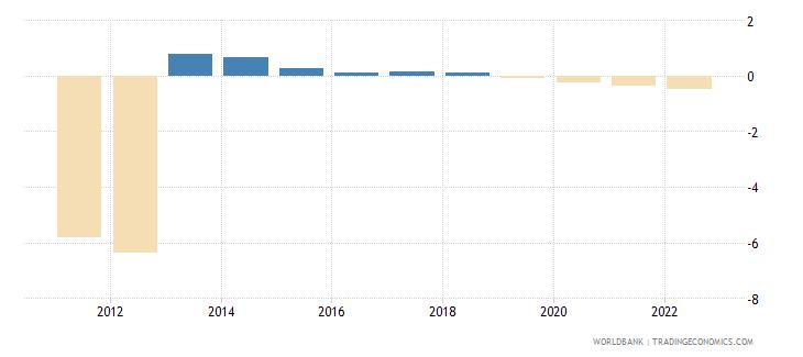 libya rural population growth annual percent wb data