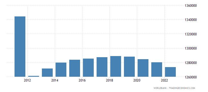 libya rural population wb data