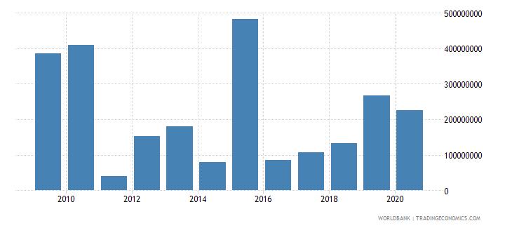 libya service exports bop us dollar wb data