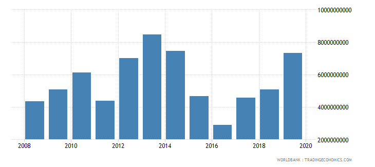 libya service imports bop us dollar wb data