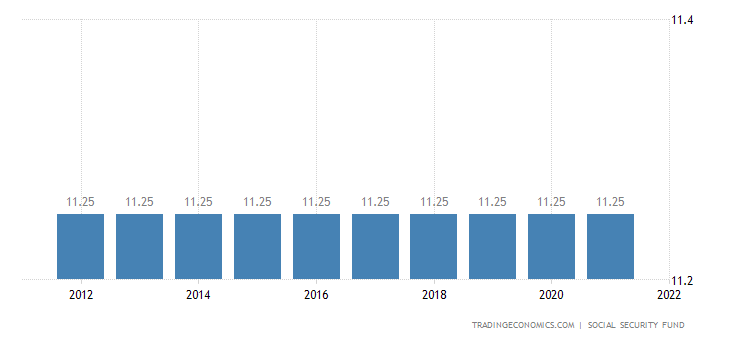 Libya Social Security Rate For Companies