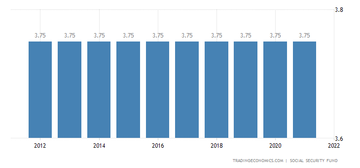 Libya Social Security Rate For Employees