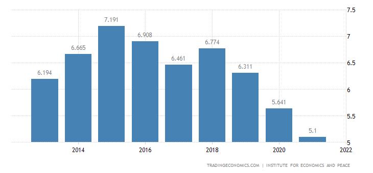 Libya Terrorism Index