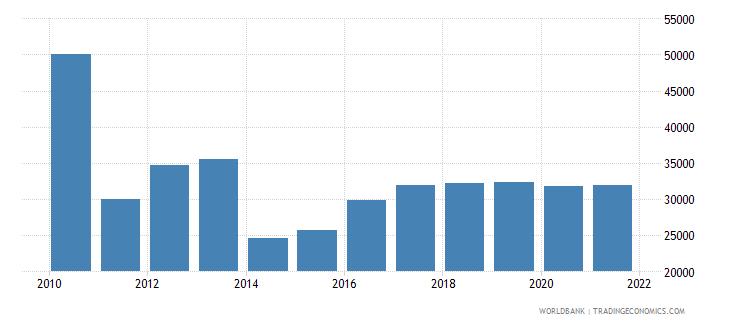 libya total fisheries production metric tons wb data
