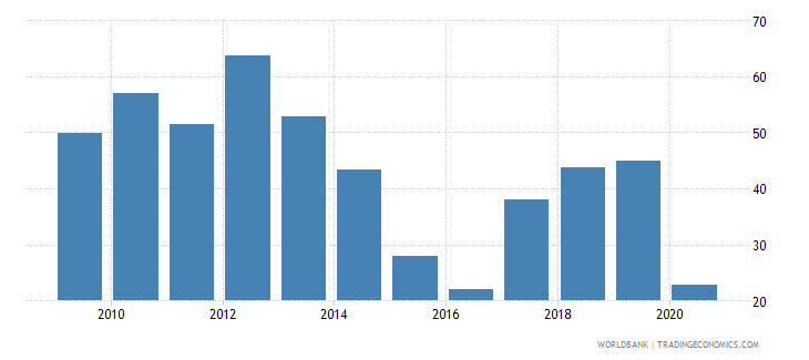 libya total natural resources rents percent of gdp wb data