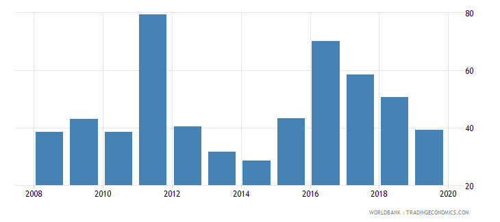 libya total reserves in months of imports wb data