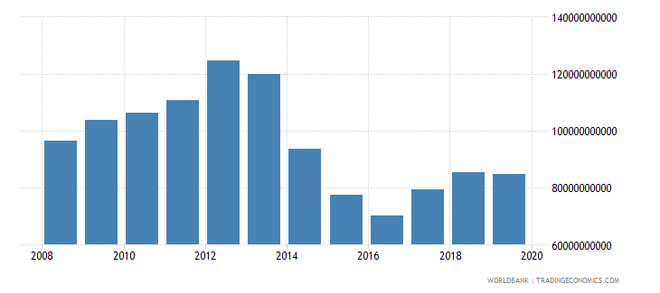 libya total reserves includes gold us dollar wb data