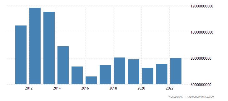 libya total reserves minus gold us dollar wb data