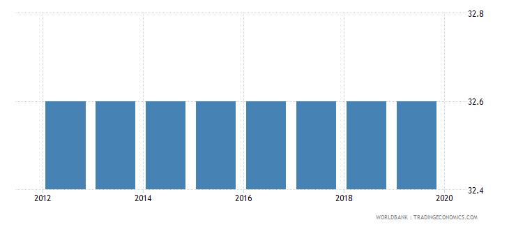 libya total tax rate percent of commercial profits wb data