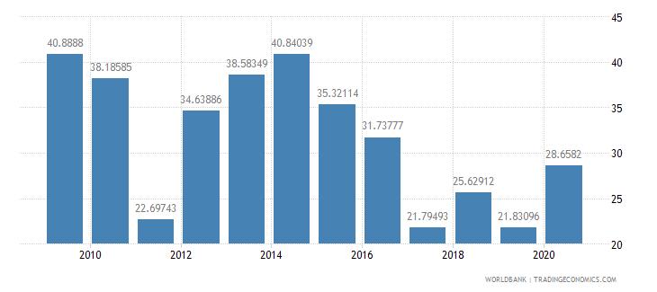 libya transport services percent of service imports bop wb data