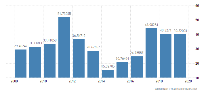 libya travel services percent of service imports bop wb data