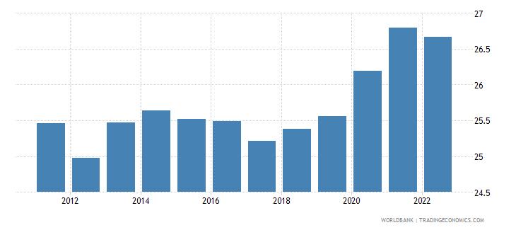 libya unemployment female percent of female labor force modeled ilo estimate wb data