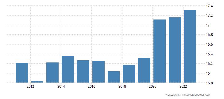 libya unemployment male percent of male labor force modeled ilo estimate wb data
