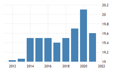 Libya Unemployment Rate 1991 2019 Data 2020 2022 Forecast