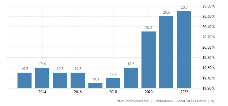 Libya Unemployment Rate