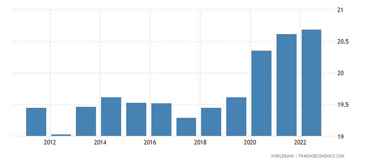 libya unemployment total percent of total labor force modeled ilo estimate wb data