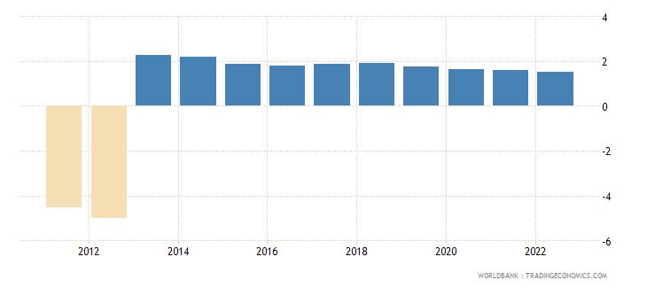 libya urban population growth annual percent wb data
