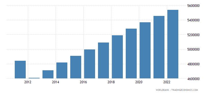 libya urban population wb data