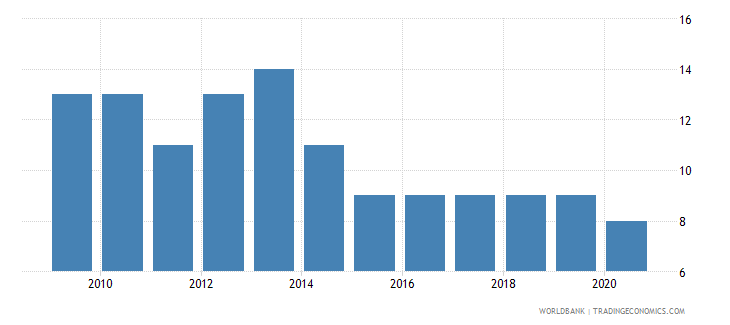 libya voice and accountability number of sources wb data