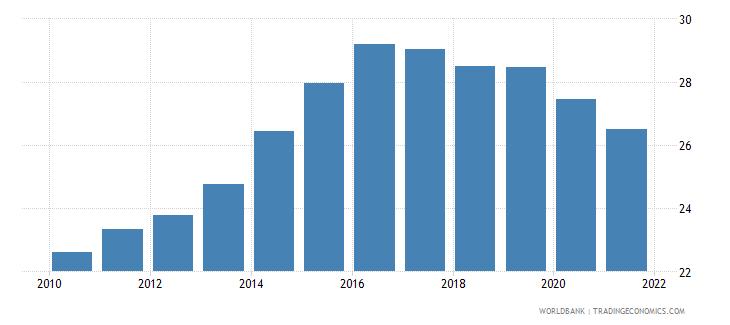 libya vulnerable employment total percent of total employment wb data