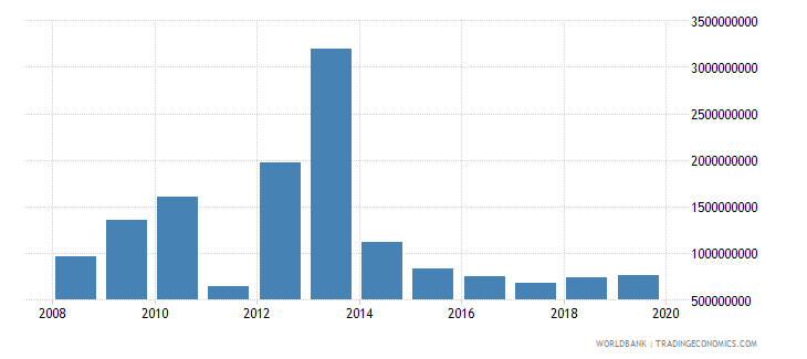 libya workers remittances and compensation of employees paid us dollar wb data