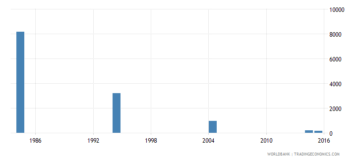 libya youth illiterate population 15 24 years male number wb data