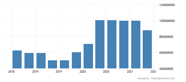 liechtenstein 09_insured export credit exposures berne union wb data