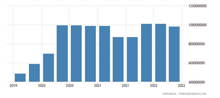 liechtenstein 10_insured export credit exposures short term bu wb data