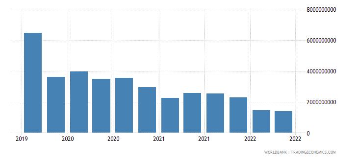 liechtenstein 12_liabilities to bis banks cons  short term wb data