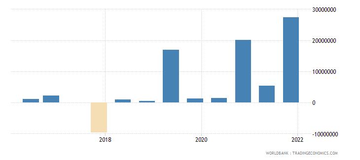 liechtenstein 15_debt securities held by nonresidents total short term wb data